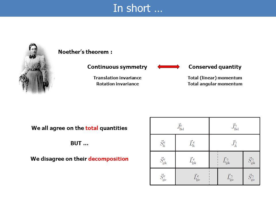 Energy-momentum FFs Momentum sum rule Angular momentum sum rule [Ji (1997)] Vanishing gravitomagnetic moment .