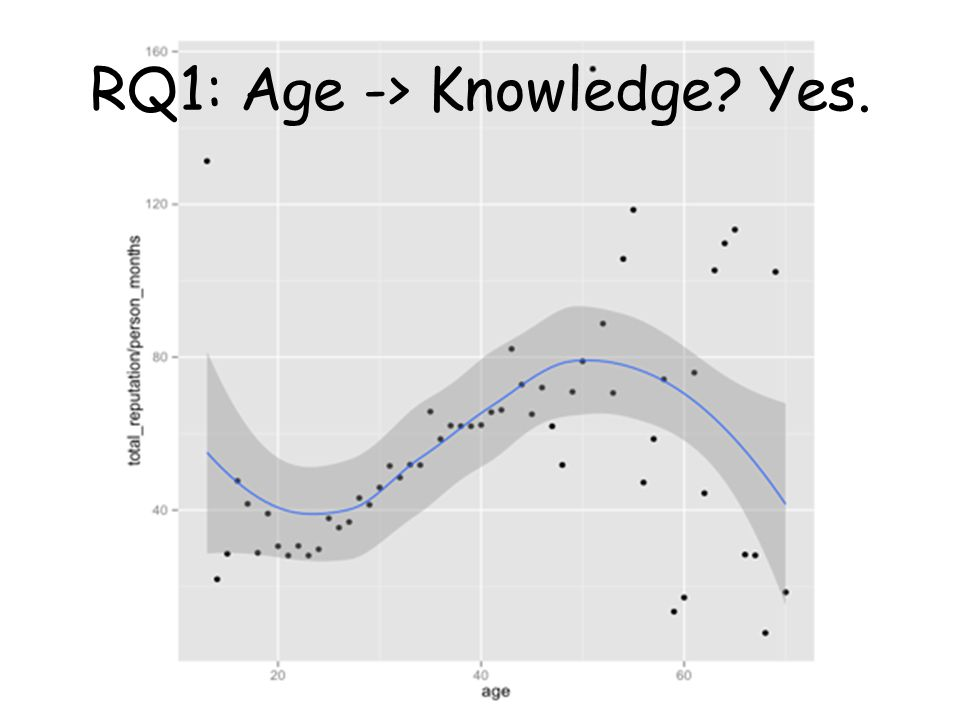 RQ1: Age -> Knowledge Yes.