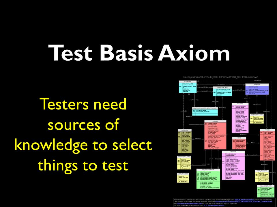 Testers need sources of knowledge to select things to test