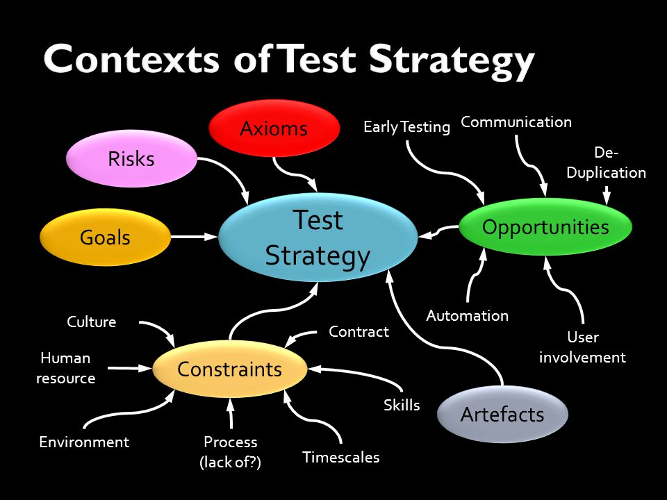Test Strategy Test Strategy Risks Goals Constraints Human resource Environment Timescales Process (lack of ) Contract Culture Opportunities User involvement Automation De- Duplication Early Testing Skills Communication Axioms Artefacts