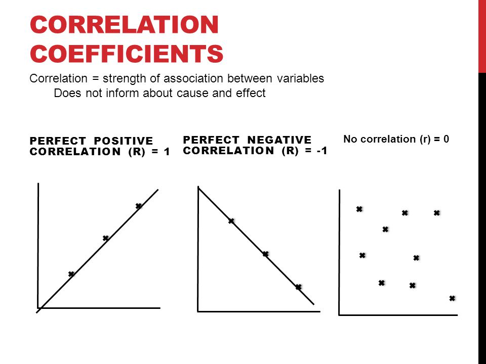 CORRELATION COEFFICIENTS PERFECT POSITIVE CORRELATION (R) = 1 PERFECT NEGATIVE CORRELATION (R) = -1 No correlation (r) = 0 Correlation = strength of association between variables Does not inform about cause and effect