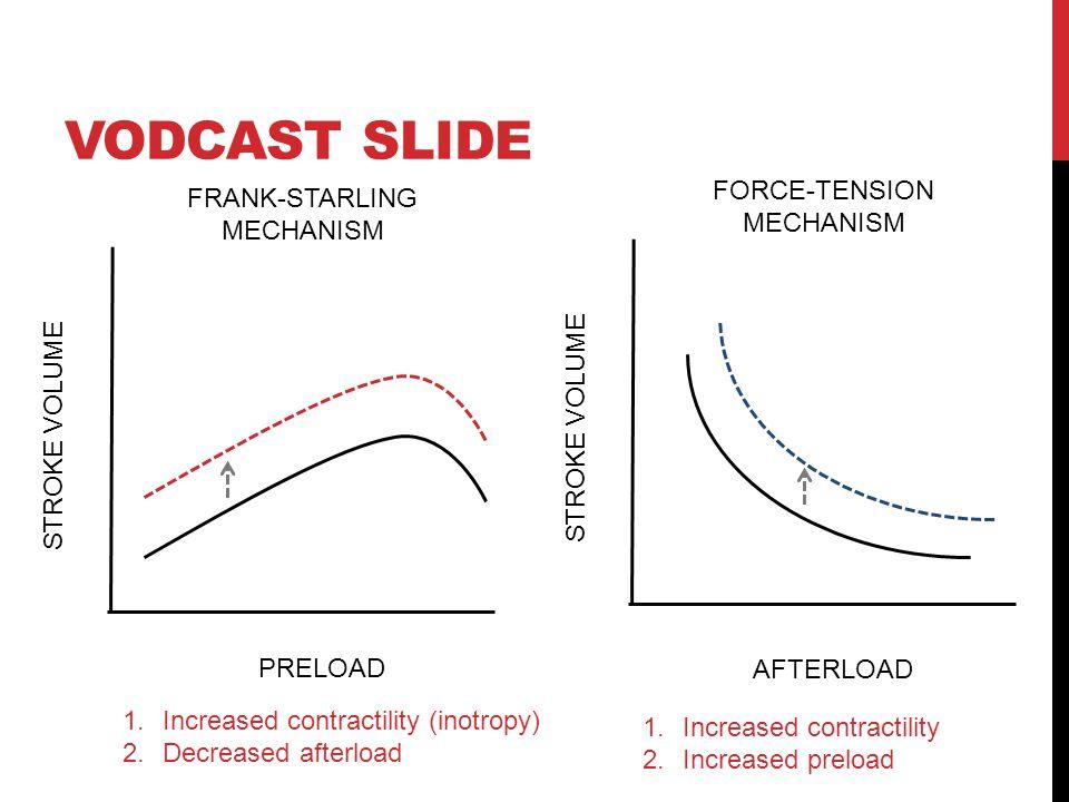 VODCAST SLIDE PRELOAD STROKE VOLUME FRANK-STARLING MECHANISM STROKE VOLUME FORCE-TENSION MECHANISM AFTERLOAD 1.Increased contractility (inotropy) 2.Decreased afterload 1.Increased contractility 2.Increased preload