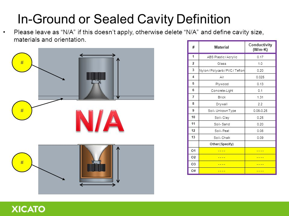 In-Ground or Sealed Cavity Definition Please leave as N/A if this doesn't apply, otherwise delete N/A and define cavity size, materials and orientation.