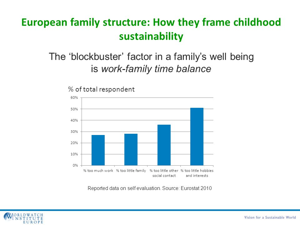 European family structure: How they frame childhood sustainability Reported data on self evaluation. Source: Eurostat 2010 The 'blockbuster' factor in