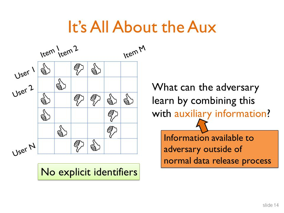 User 1 User 2 User N Item 1Item 2 Item M It's All About the Aux slide 14 No explicit identifiers What can the adversary learn by combining this with auxiliary information.