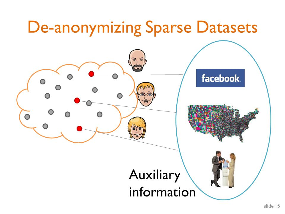 De-anonymizing Sparse Datasets Auxiliary information slide 15