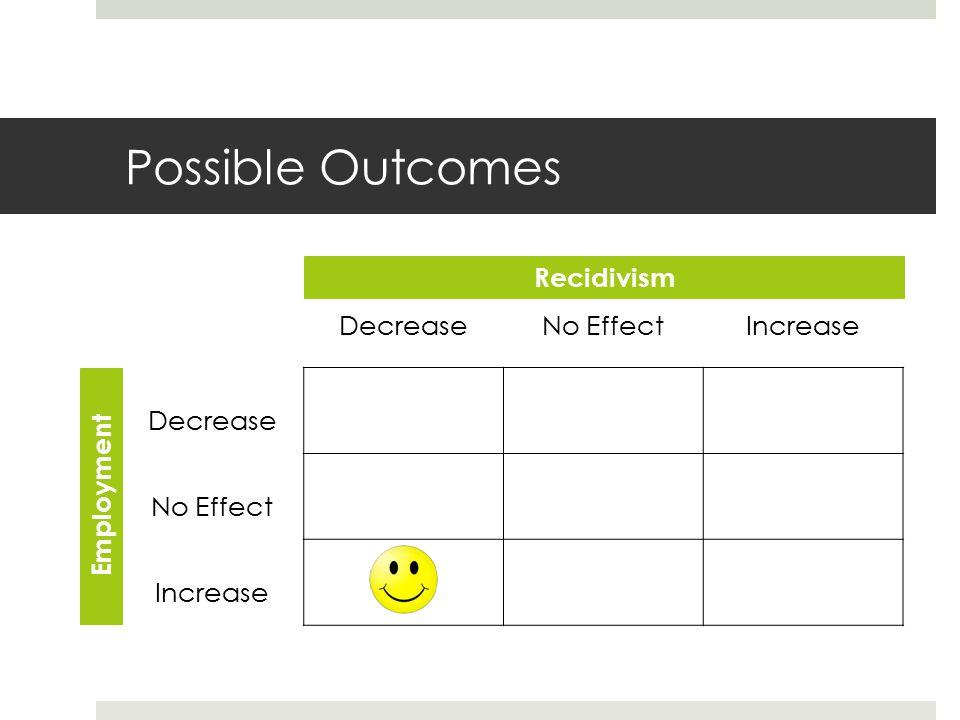 Possible Outcomes DecreaseNo EffectIncrease Decrease No Effect Increase Recidivism Employment