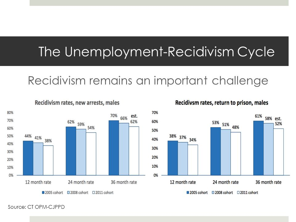 The Unemployment-Recidivism Cycle Recidivism remains an important challenge Source: CT OPM-CJPPD