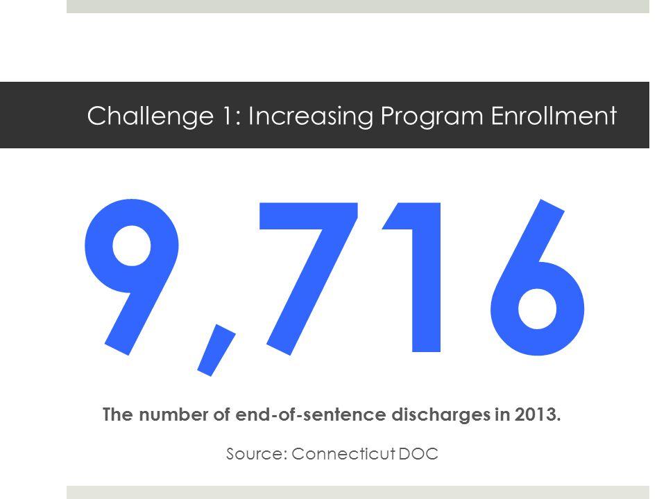 Challenge 1: Increasing Program Enrollment The number of end-of-sentence discharges in 2013.