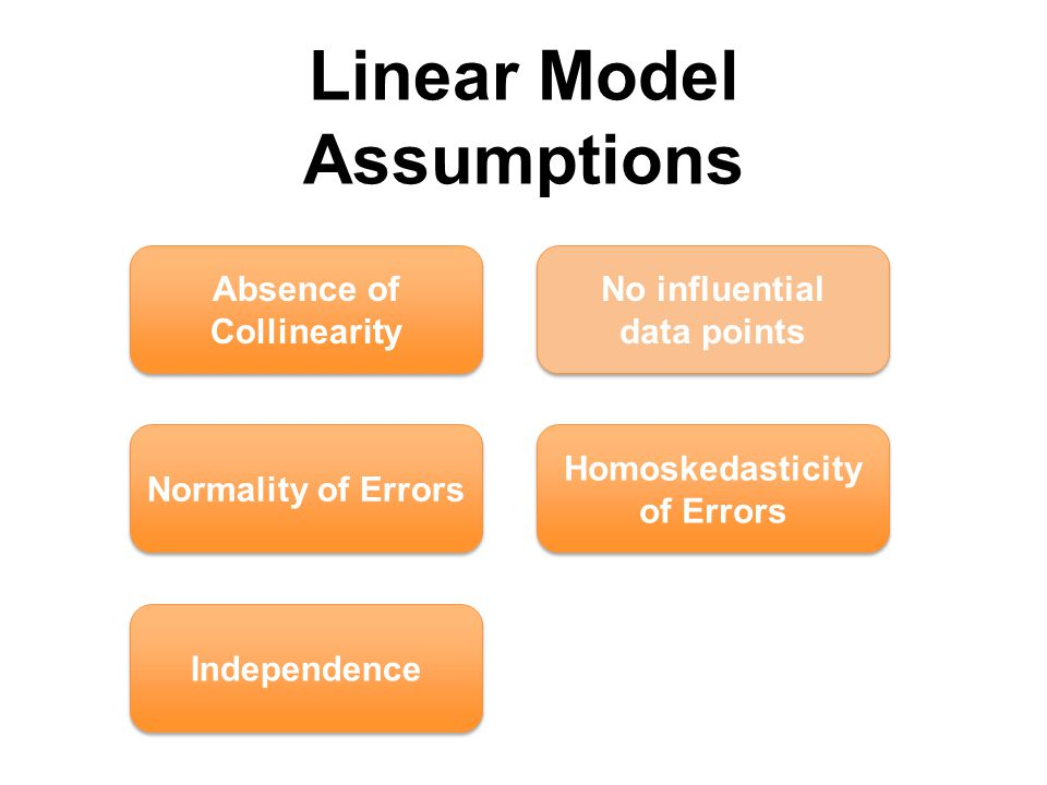 Linear Model Assumptions Absence of Collinearity Normality of Errors Homoskedasticity of Errors No influential data points Independence