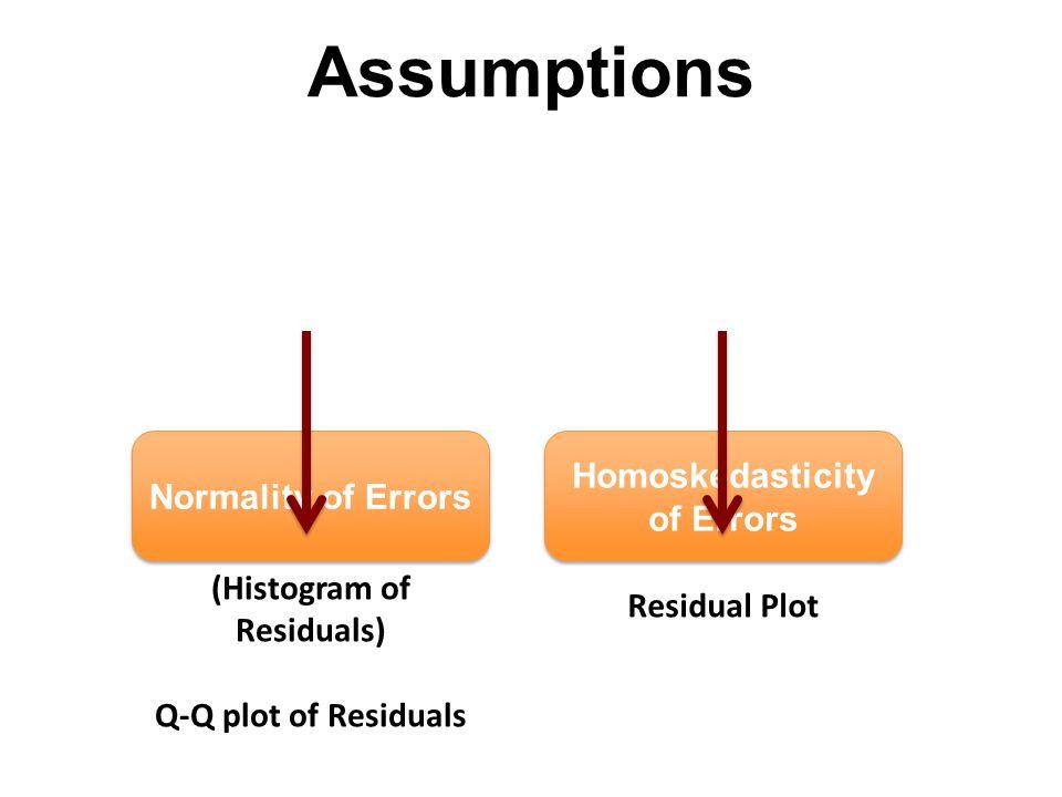 Normality of Errors Homoskedasticity of Errors (Histogram of Residuals) Q-Q plot of Residuals Residual Plot Assumptions