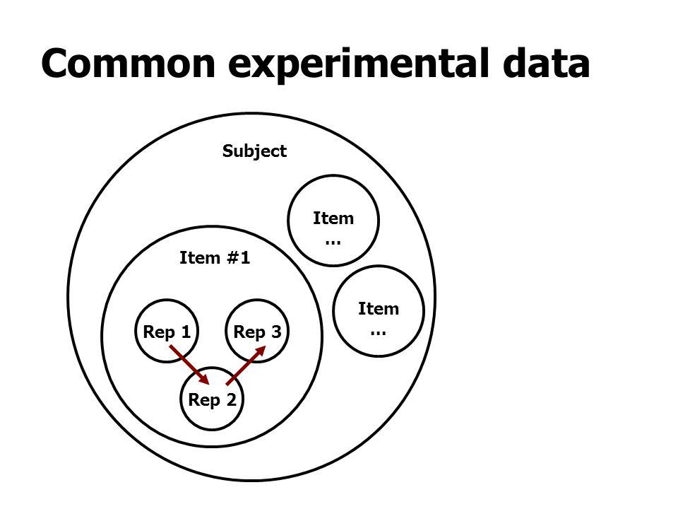 Rep 1 Rep 2 Rep 3 Item #1 Subject Common experimental data Item...