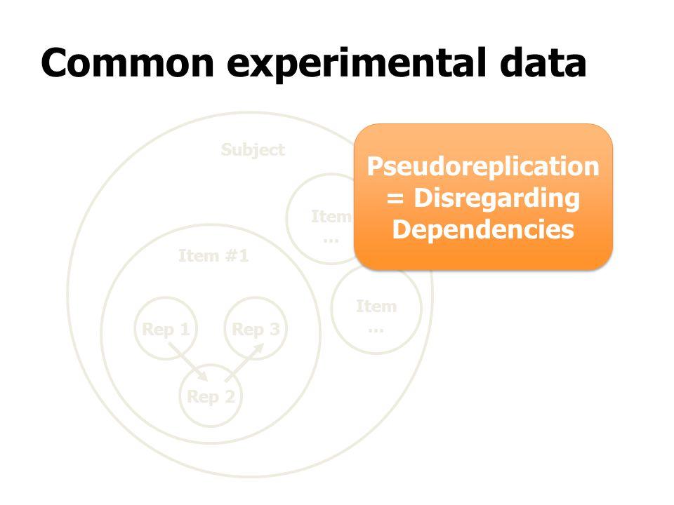 Rep 1 Rep 2 Rep 3 Item #1 Subject Common experimental data Pseudoreplication = Disregarding Dependencies Pseudoreplication = Disregarding Dependencies Item...