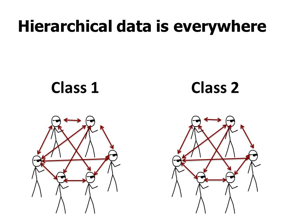 Class 1Class 2 Hierarchical data is everywhere