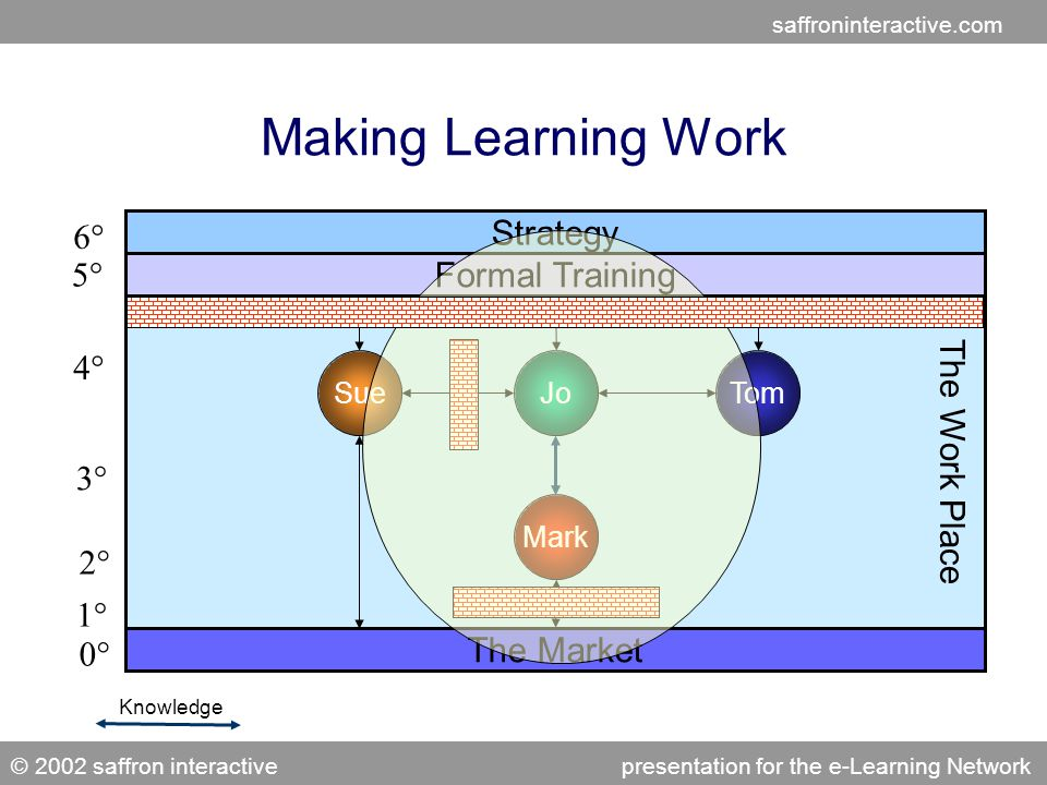 saffroninteractive.com © 2002 saffron interactivepresentation for the e-Learning Network The Work Place Making Learning Work The Market JoTom Mark Sue Knowledge Strategy Formal Training 5° 6° 4° 3° 2° 1° 0°