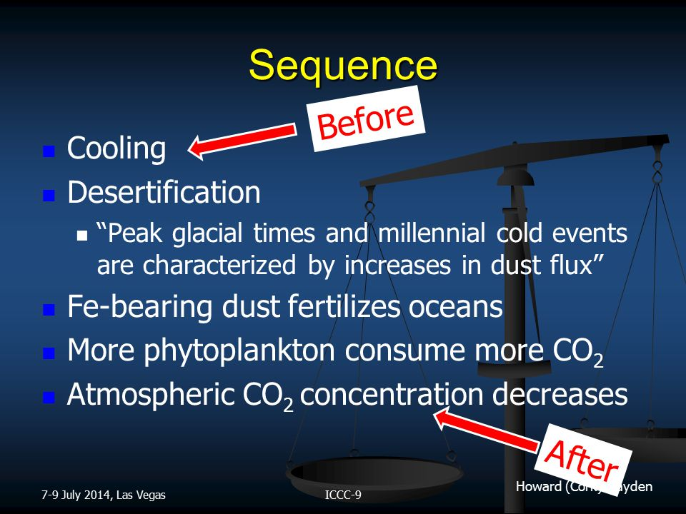 Howard (Cork) Hayden Sequence Cooling Desertification Peak glacial times and millennial cold events are characterized by increases in dust flux Fe-bearing dust fertilizes oceans More phytoplankton consume more CO 2 Atmospheric CO 2 concentration decreases 7-9 July 2014, Las VegasICCC-9 Before After