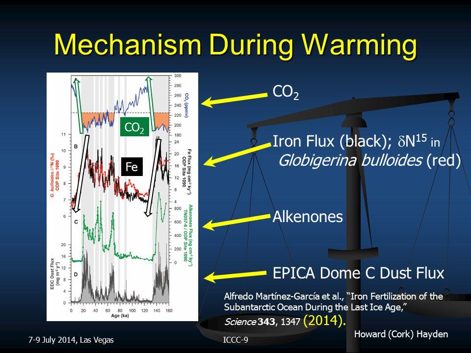 Howard (Cork) Hayden Mechanism During Warming 7-9 July 2014, Las VegasICCC-9 Alfredo Martínez-García et al., Iron Fertilization of the Subantarctic Ocean During the Last Ice Age, Science 343, 1347 (2014).