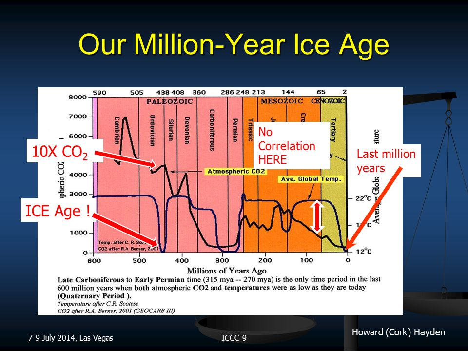 Howard (Cork) Hayden Our Million-Year Ice Age 7-9 July 2014, Las VegasICCC-9 Last million years No Correlation HERE 10X CO 2 ICE Age !