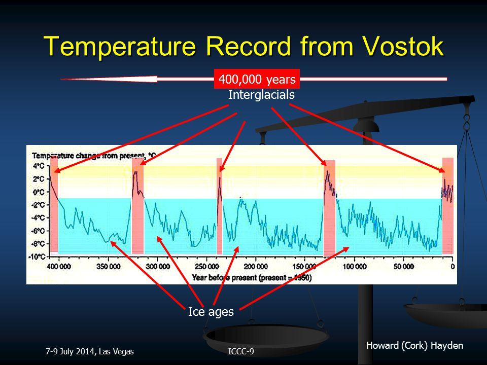 Howard (Cork) Hayden ICCC-9 7-9 July 2014, Las Vegas Temperature Record from Vostok Interglacials Ice ages 400,000 years