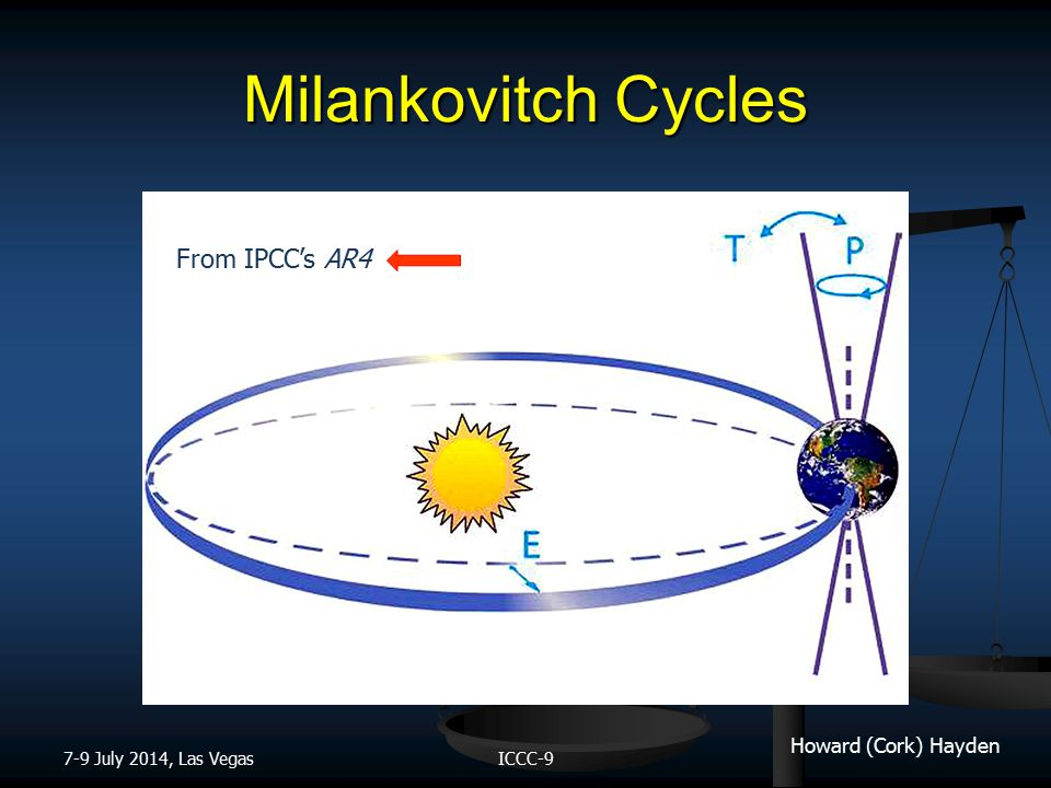 Howard (Cork) Hayden Very Good Correlation Milankovitch cycles (particularly insolation at >65º latitude) Temperature CO 2 Concentration 7-9 July 2014, Las VegasICCC-9 MTCMTC
