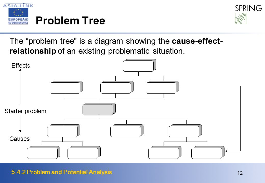 5.4.2 Problem and Potential Analysis 12 Problem Tree The problem tree is a diagram showing the cause-effect- relationship of an existing problematic situation.