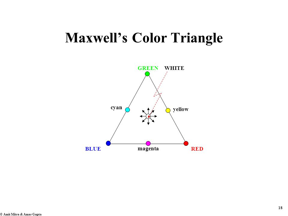 18 © Amit Mitra & Amar Gupta Maxwell's Color Triangle BLUERED GREENWHITE magenta cyan yellow