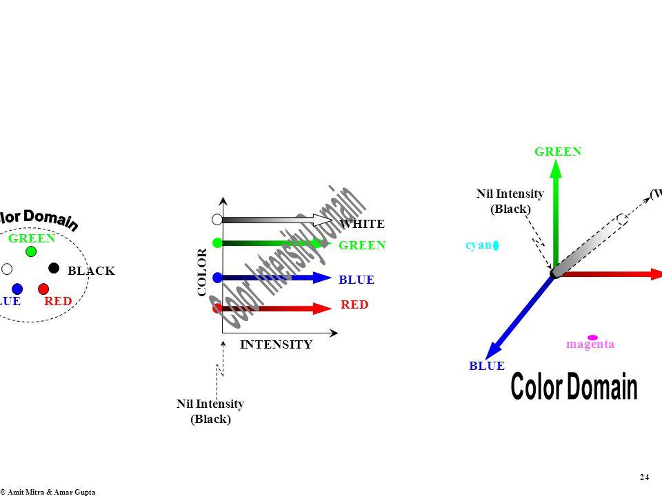 24 © Amit Mitra & Amar Gupta BLUE RED GREEN INTENSITY COLOR BLUE RED GREEN Nil Intensity (Black) (White) magenta cyan BLUERED GREEN BLACKWHITE Nil Intensity (Black)