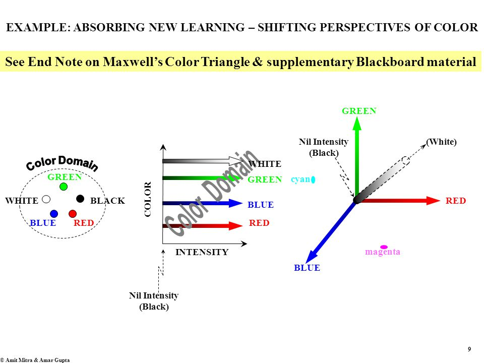 9 © Amit Mitra & Amar Gupta BLUE RED GREEN INTENSITY COLOR BLUE RED GREEN Nil Intensity (Black) (White) magenta cyan BLUERED GREEN BLACKWHITE Nil Intensity (Black) EXAMPLE: ABSORBING NEW LEARNING – SHIFTING PERSPECTIVES OF COLOR See End Note on Maxwell's Color Triangle & supplementary Blackboard material