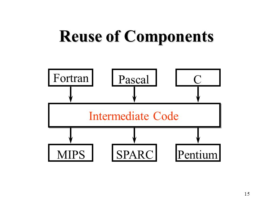 15 Reuse of Components Fortran PascalC Intermediate Code MIPSSPARCPentium