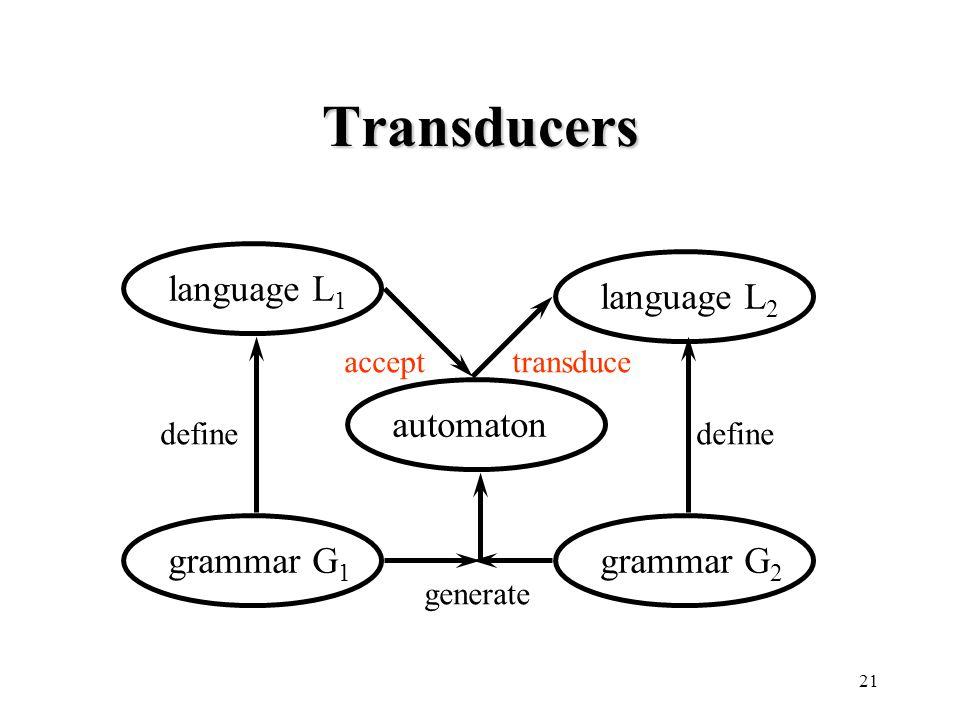 21 Transducers language L 1 grammar G 1 automaton define generate language L 2 define grammar G 2 accepttransduce