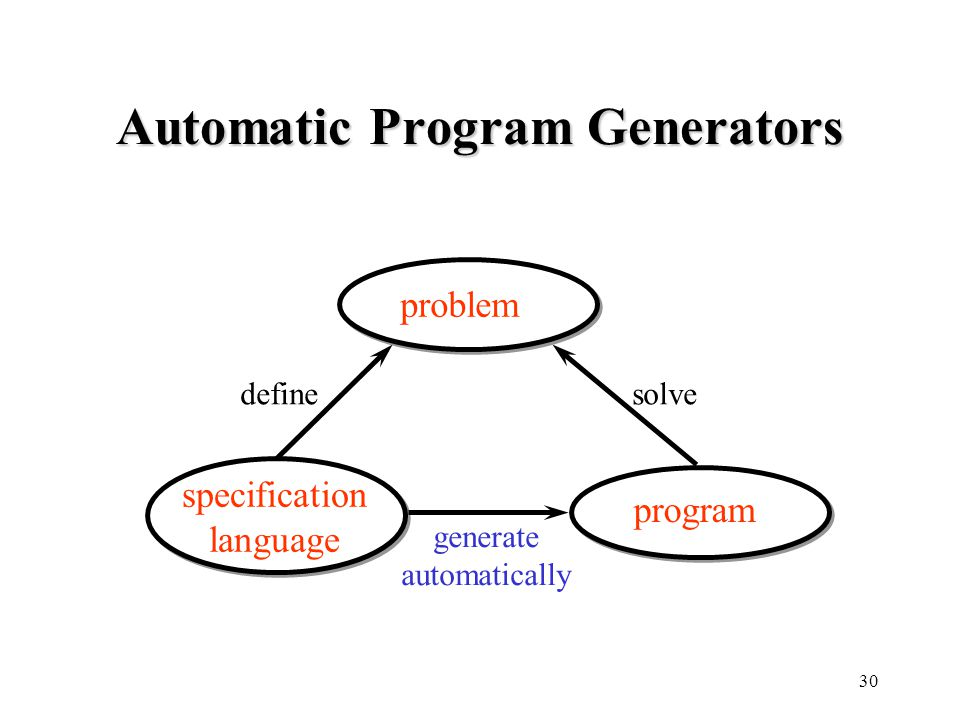 30 Automatic Program Generators problem specification language program definesolve generate automatically