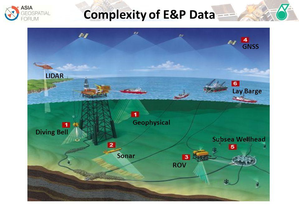 Diving Bell Geophysical Sonar ROV Subsea Wellhead Lay Barge GNSS LIDAR