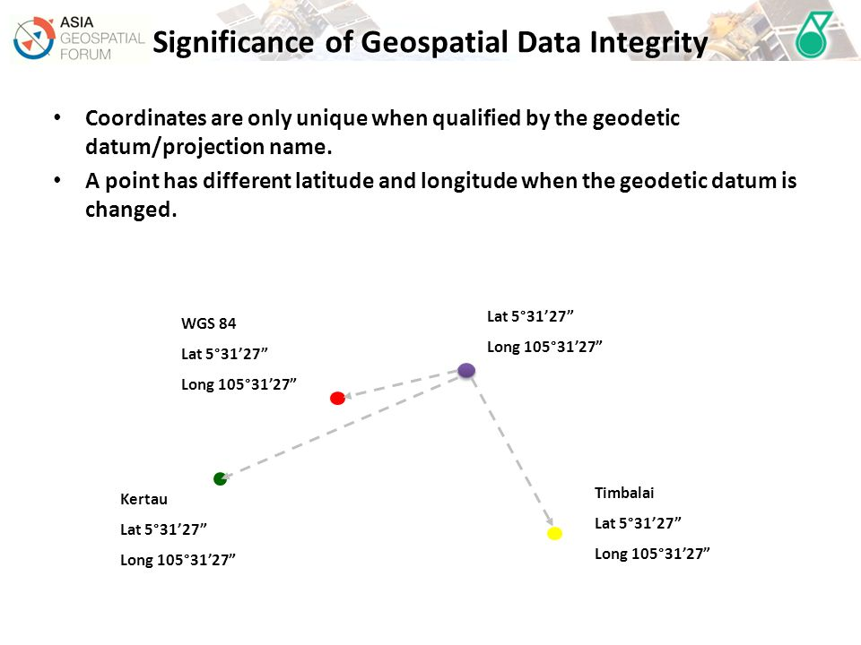 Coordinates are only unique when qualified by the geodetic datum/projection name.