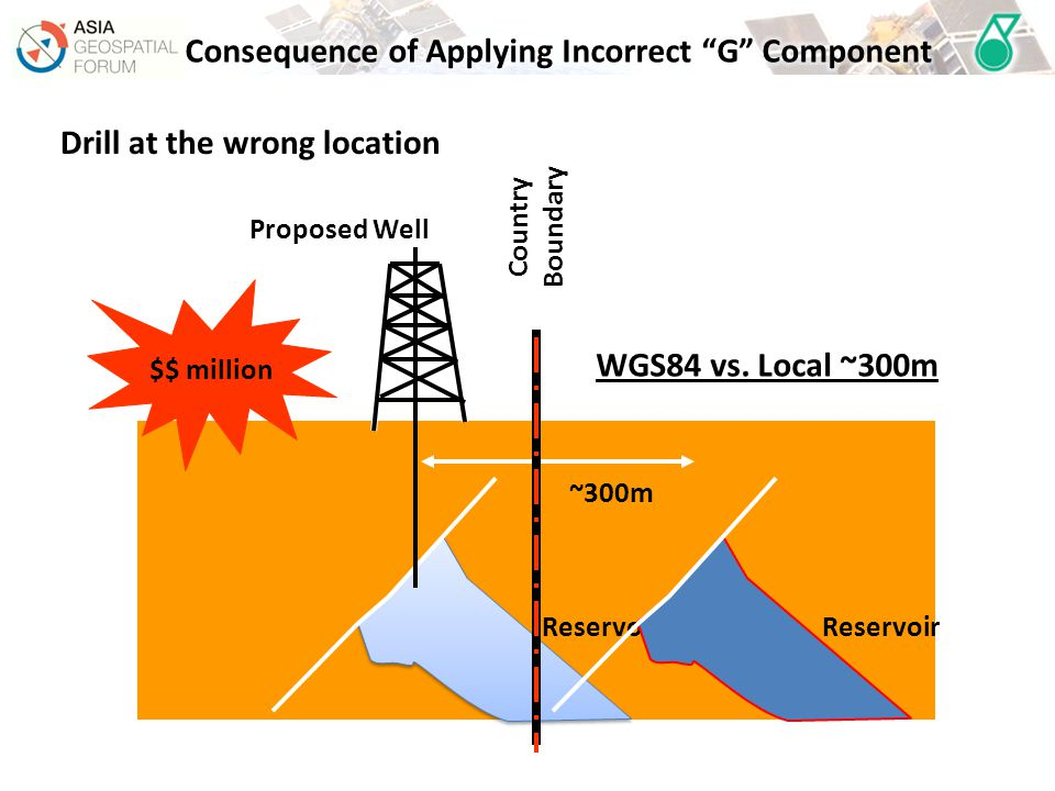 Proposed Well ~300m Reservoir $$ million WGS84 vs.