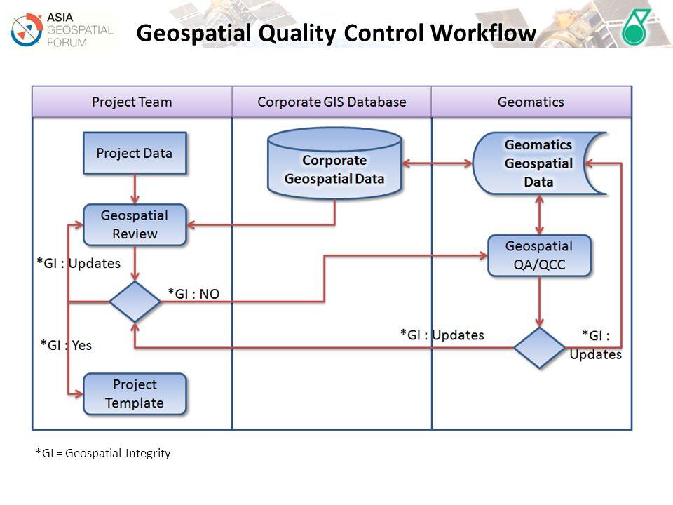 *GI = Geospatial Integrity
