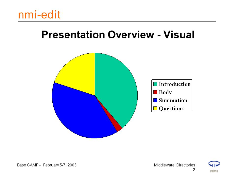Base CAMP - February 5-7, 2003Middleware: Directories 2 Presentation Overview - Visual