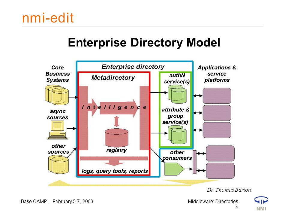 Base CAMP - February 5-7, 2003Middleware: Directories 4 Enterprise Directory Model Dr.