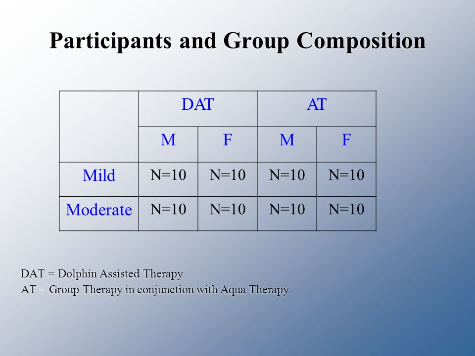 Participants and Group Composition DAT = Dolphin Assisted Therapy AT = Group Therapy in conjunction with Aqua Therapy DAT = Dolphin Assisted Therapy AT = Group Therapy in conjunction with Aqua Therapy DATAT MFMF Mild N=10 Moderate N=10