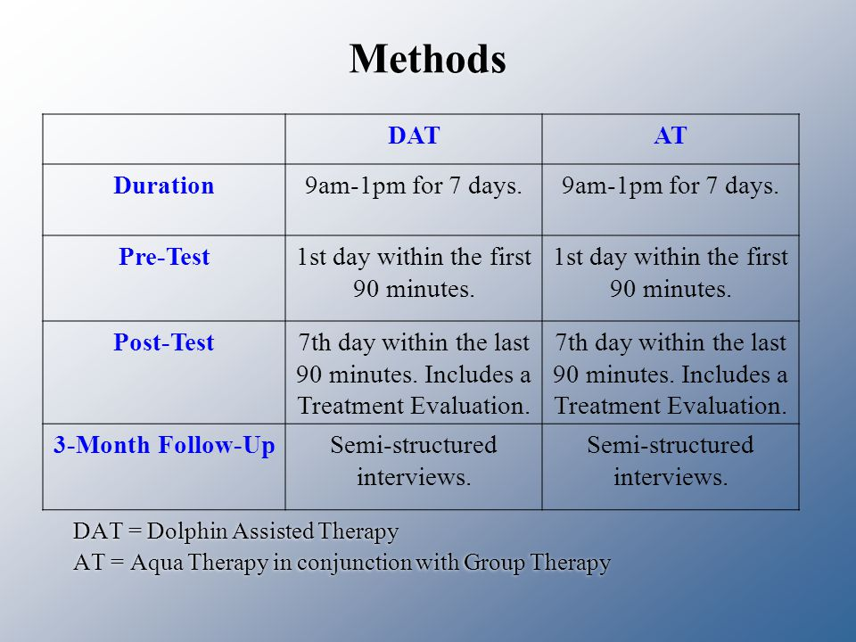 Methods DAT = Dolphin Assisted Therapy AT = Aqua Therapy in conjunction with Group Therapy DAT = Dolphin Assisted Therapy AT = Aqua Therapy in conjunction with Group Therapy DATAT Duration9am-1pm for 7 days.