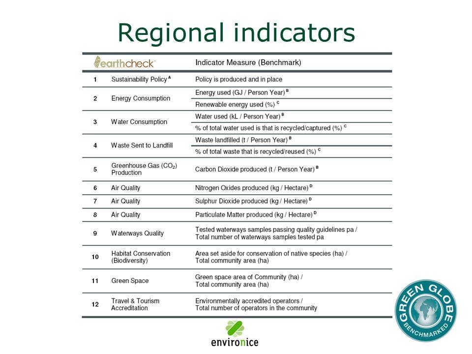 Regional indicators
