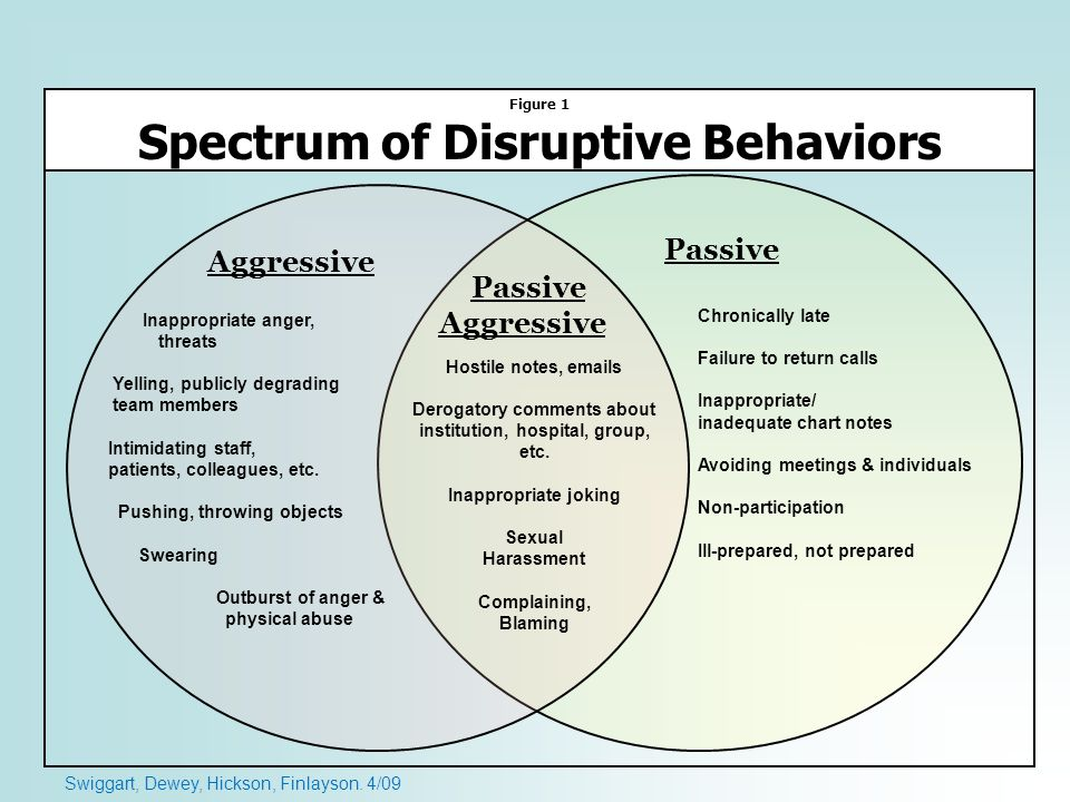 Aggressive Passive Aggressive Figure 1 Spectrum of Disruptive Behaviors Inappropriate anger, threats Yelling, publicly degrading team members Intimida