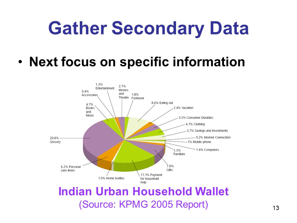 13 Gather Secondary Data Next focus on specific information Indian Urban Household Wallet (Source: KPMG 2005 Report)