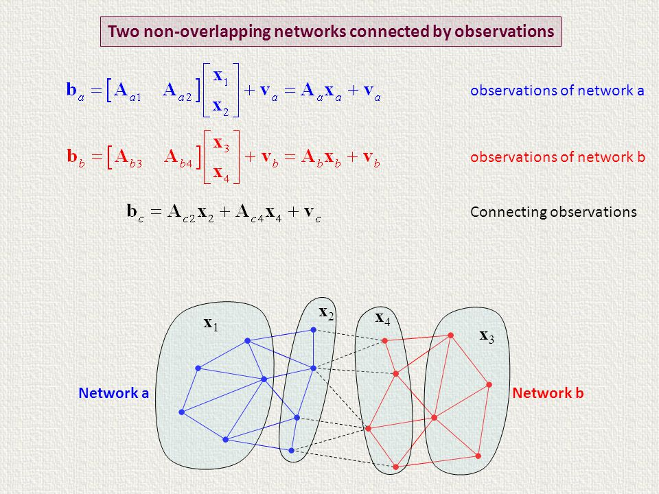 Two non-overlapping networks connected by observations Network b observations of network a observations of network b Connecting observations Network a x3x3 x2x2 x1x1 x4x4