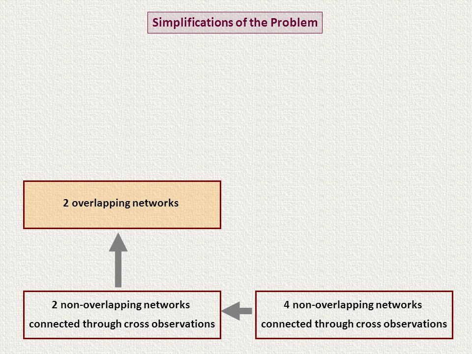 Two connected non-overlapping networks – Two step solution weight matrix Normal equations Combination step (second step)