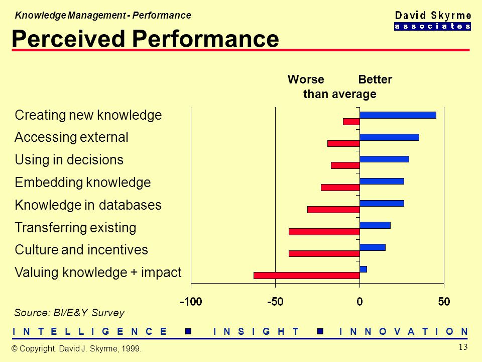 I N T E L L I G E N C E I N S I G H T I N N O V A T I O N 13 © Copyright. David J. Skyrme, 1999. Knowledge Management - Performance Perceived Performa