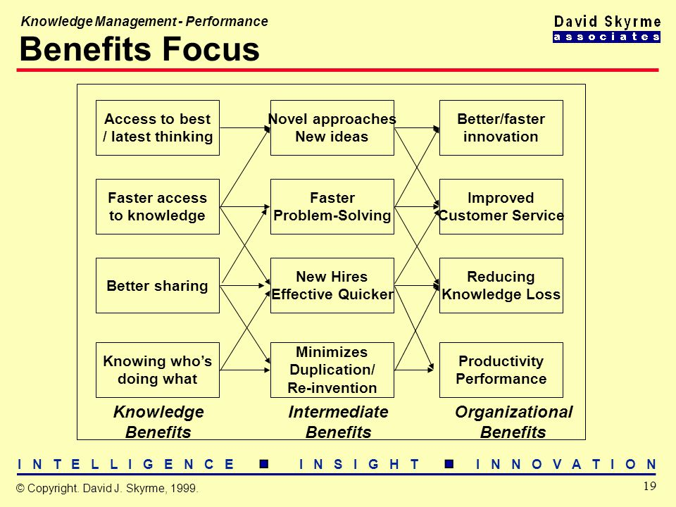 I N T E L L I G E N C E I N S I G H T I N N O V A T I O N 19 © Copyright. David J. Skyrme, 1999. Knowledge Management - Performance Benefits Focus Acc