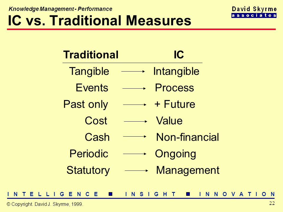 I N T E L L I G E N C E I N S I G H T I N N O V A T I O N 22 © Copyright. David J. Skyrme, 1999. Knowledge Management - Performance IC vs. Traditional