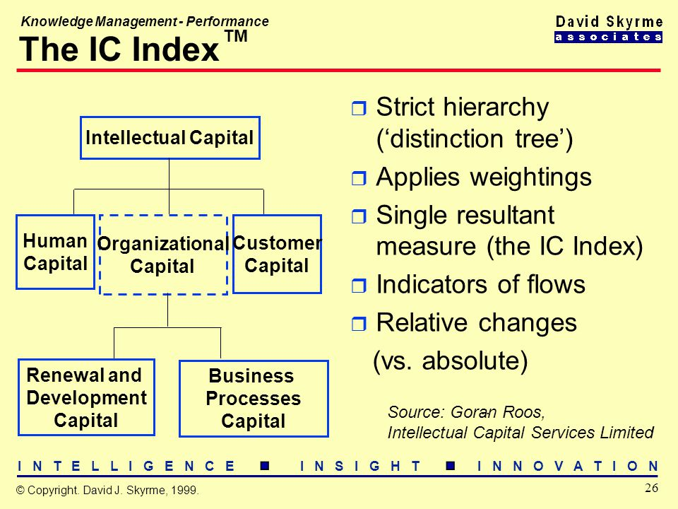 I N T E L L I G E N C E I N S I G H T I N N O V A T I O N 26 © Copyright. David J. Skyrme, 1999. Knowledge Management - Performance The IC Index r Str