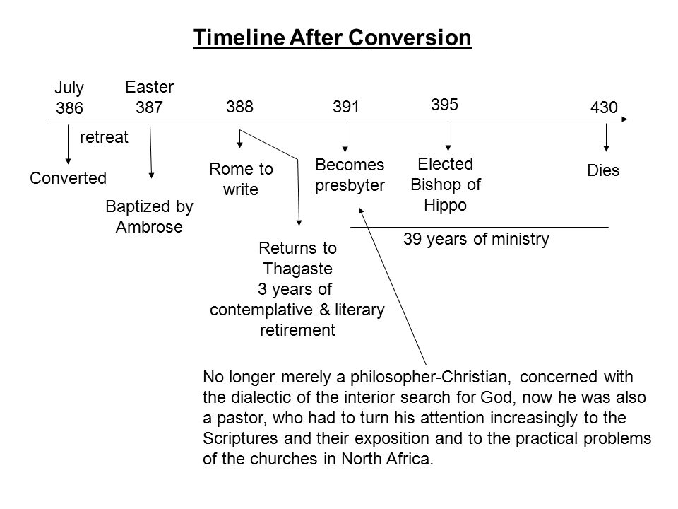 July 386 Converted Easter 387 Baptized by Ambrose 388 Rome to write Returns to Thagaste 3 years of contemplative & literary retirement 391 Becomes presbyter 395 Elected Bishop of Hippo 430 Dies 39 years of ministry Timeline After Conversion No longer merely a philosopher-Christian, concerned with the dialectic of the interior search for God, now he was also a pastor, who had to turn his attention increasingly to the Scriptures and their exposition and to the practical problems of the churches in North Africa.