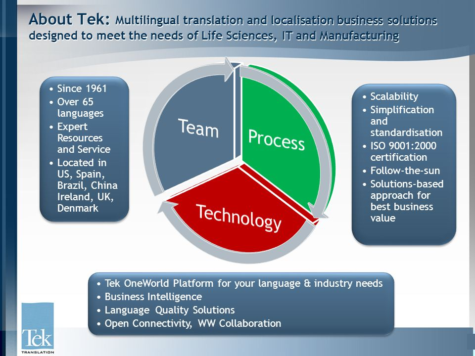 About Tek: Multilingual translation and localisation business solutions designed to meet the needs of Life Sciences, IT and Manufacturing Since 1961 Over 65 languages Expert Resources and Service Located in US, Spain, Brazil, China Ireland, UK, Denmark Since 1961 Over 65 languages Expert Resources and Service Located in US, Spain, Brazil, China Ireland, UK, Denmark Tek OneWorld Platform for your language & industry needs Business Intelligence Language Quality Solutions Open Connectivity, WW Collaboration Tek OneWorld Platform for your language & industry needs Business Intelligence Language Quality Solutions Open Connectivity, WW Collaboration Scalability Simplification and standardisation ISO 9001:2000 certification Follow-the-sun Solutions-based approach for best business value Scalability Simplification and standardisation ISO 9001:2000 certification Follow-the-sun Solutions-based approach for best business value